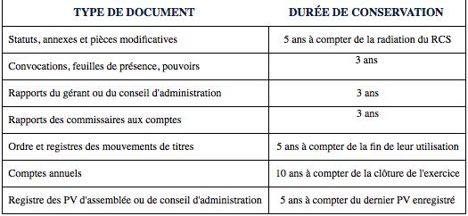 Droit L Ete Periode De Classement Et D Archivage Tout Savoir